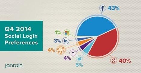 El uso de redes sociales para identificarse en aplicaciones de terceros: Google se acerca a Facebook | Social media manager | Scoop.it