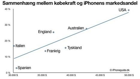 iPhoneguide.dk | Markedsføring | Scoop.it