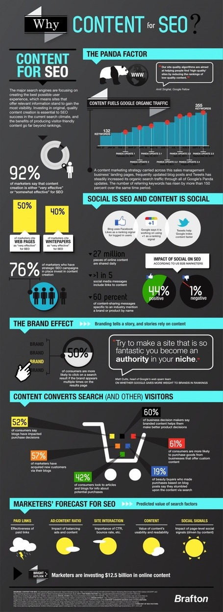 Infographic: Why Content for SEO | Content Strategy + Content Marketing | Scoop.it
