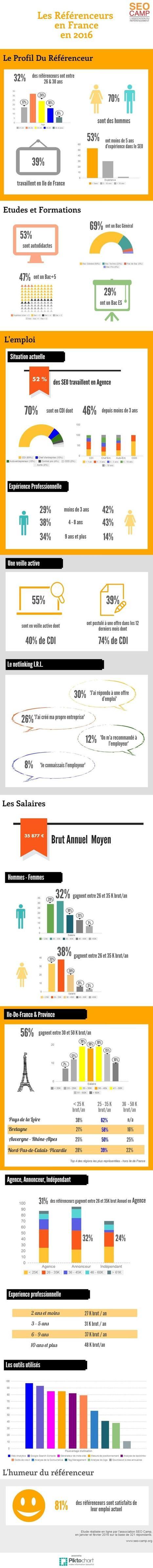 [Infographie] Le profil des référenceurs en France en 2016 | Le Club de Mediapart | e-Veille : Social Media, Marketing, NTIC ... | Scoop.it