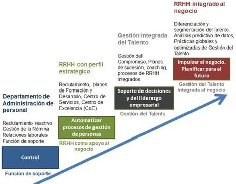 #Pymes #Empresas Un mapa de ruta para adecuar #RRHH a los retos de la Era del Conocimiento | elearning | Scoop.it