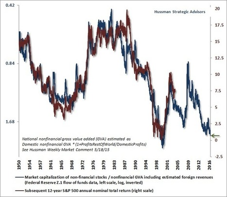 Hussman Funds - Weekly Market Comment: More Blowoff than Breakout - November 28, 2016 | Financial Markets, Economy | Scoop.it