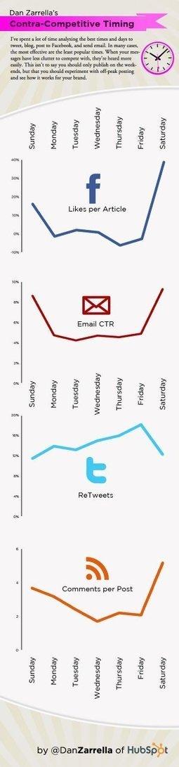 Infografía: Las mejores horas y los mejores días en redes sociales #infografia #infographic#socialmedia | Estudios Redes Sociales | Scoop.it