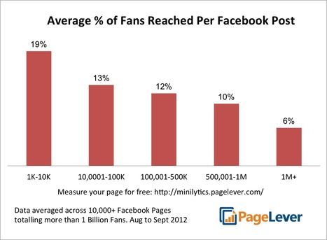 Analytics Show Facebook Curbs The Reach Of Big Brands' Posts - Business Insider | All About Facebook | Scoop.it