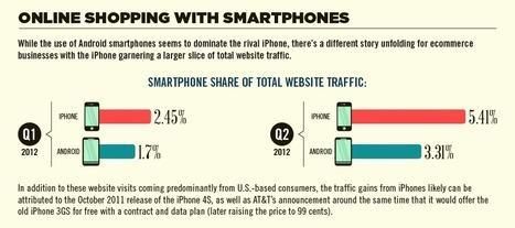 Quel rôle le smartphone joue-t-il dans le e-commerce ? | Actu et stratégie e-commerce | Scoop.it