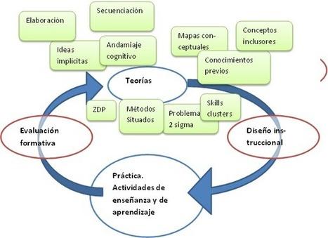 Redes Abiertas: Las teorías del aprendizaje y el diseño instruccional. El esquema incompleto. | Fundamentos, Innovación y Estrategias para el Aprendizaje | Scoop.it