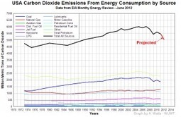 Environment Update: CO2 Emissions Down in the U.S. while up in Canada | World Future Society | Environmental Science | Scoop.it