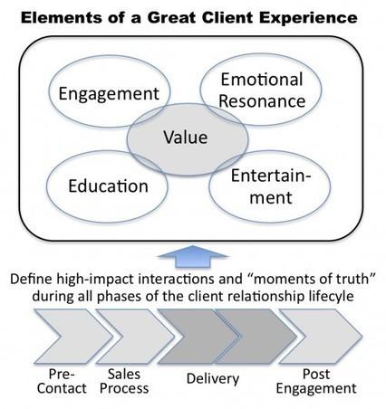 Do You Offer a Truly Unique Client Experience? | Andrew Sobel | Satisfaction Client - Expérience Client - Fidélisation | Scoop.it