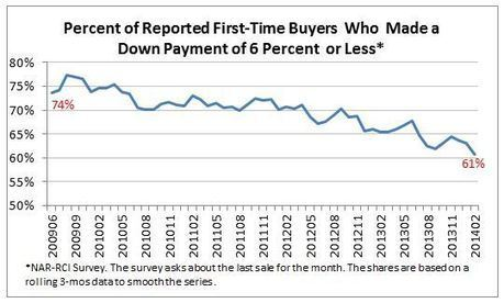 Fewer First-time Buyers Obtaining Mortgages With Low Down ...   Home Loans   Scoop.it