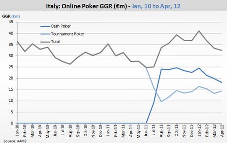 Italian poker decline continues, Inside Poker Business | Poker & eGaming News | Scoop.it