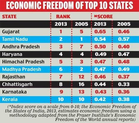 Gujarat remains at No. 1 in economic freedom: Report - Business Today | NGOs in Human Rights, Peace and Development | Scoop.it