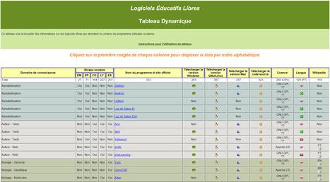 Une impressionnante liste de logiciels éducatifs libres | Technologies numériques & Education | Scoop.it
