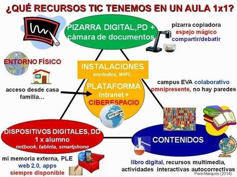 CHISPAS TIC Y EDUCACIÓN. Blog Pere Marquès: Nueva guía didáctica para las aulas 1x1 | Para Leer | Scoop.it