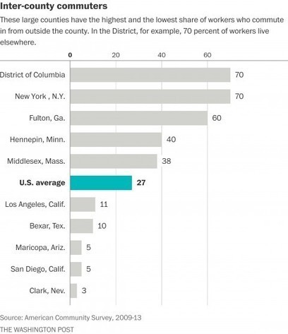 Where Americans go to work when they don't work near home | digital divide information | Scoop.it