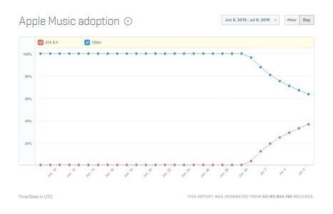 38% of Apple mobile devices now running iOS 8.4 with Apple Music, new data shows | E-Music ! | Scoop.it