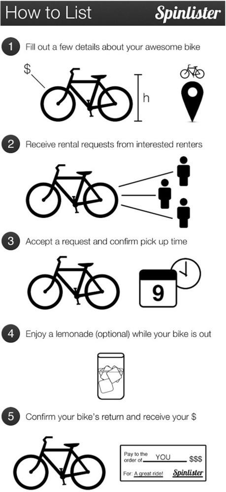 Spinlister, un vélo à portée de clic !   Le Blog de W&CIE   Balades, randonnées, activités de pleine nature   Scoop.it