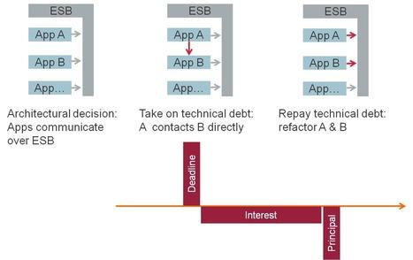 The business case for technical debt reduction - Eltjo's Solution ... | Managing Technical Debt | Scoop.it