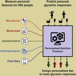 Personalized Nutrition by Prediction of Glycemic Responses: Cell | Bioinformatics and holobiota | Scoop.it