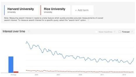 Google Trends évolue: suggestions de recherche et résultats précis | google | Scoop.it