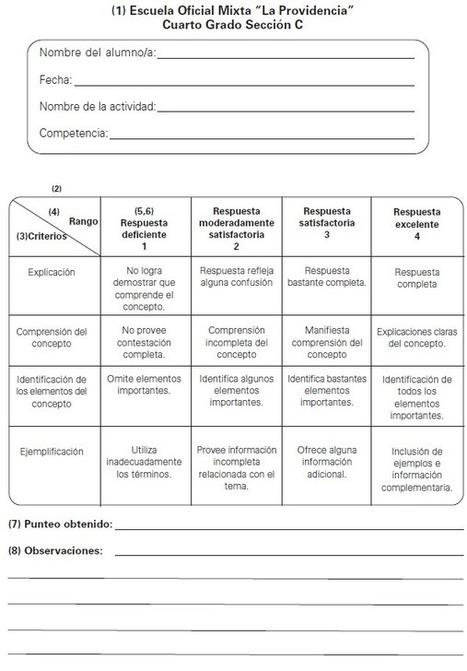 Cómo se hace una rúbrica | Diario Educación | Rubricas | Scoop.it