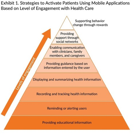 Developing a Framework for Evaluating the Patient Engagement, Quality, and Safety of Mobile Health Applications | Health and Patient Experience | Scoop.it