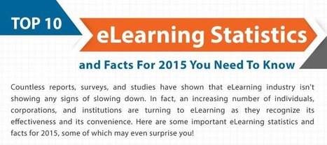 The top eLearning statistics and facts for 2015 you need to know | Edumorfosis.it | Scoop.it