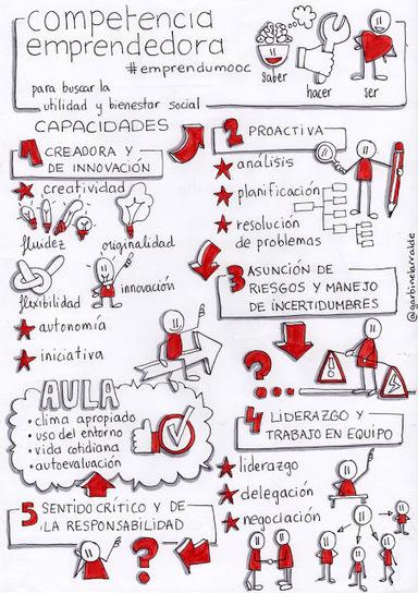 EnREDar y aprender: Qué es el sentido de la iniciativa y espíritu emprendedor #emprendumooc | educacion | Scoop.it