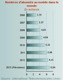 Monde : le nombre d'abonnés au téléphone mobile | DIVERS RH | Scoop.it