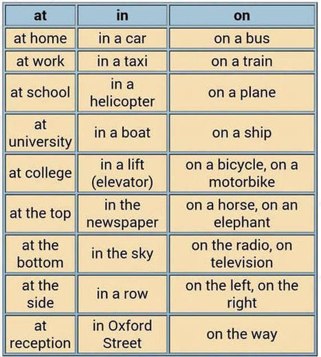 Prepositions of place at in on English grammar | Learning Basic English, to Advanced Over 700 On-Line Lessons and Exercises Free | Scoop.it