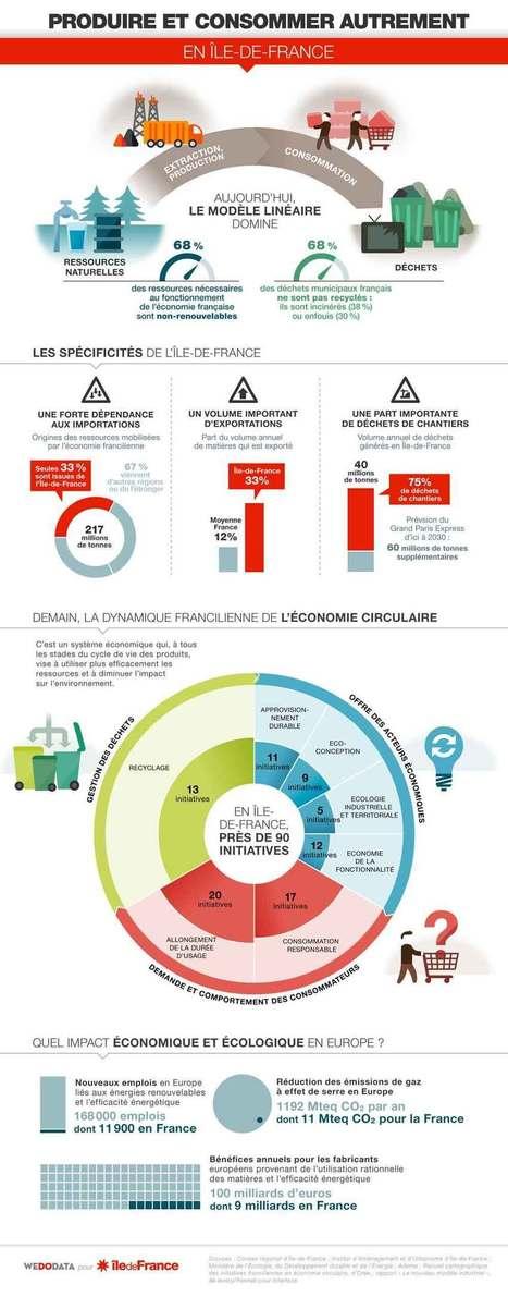 Entrez dans la ronde de l'économie circulaire | e-turismo | Scoop.it