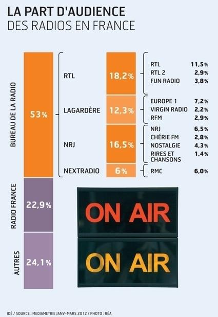 Radio numérique: le CSA face à un risque de boycott | Radio d'entreprise | Scoop.it