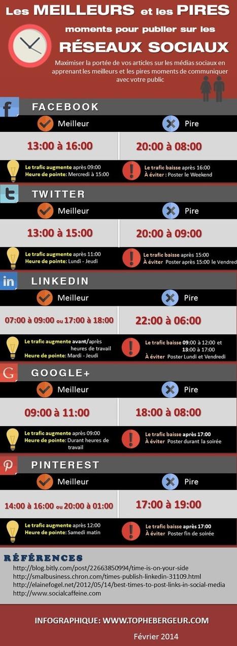 Meilleures périodes pour publier sur les réseaux sociaux | Réseau Sociaux | Scoop.it