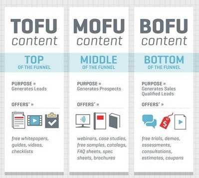 Inbound Marketing Funnel Do's and Don'ts   Institut de l'Inbound Marketing   Scoop.it