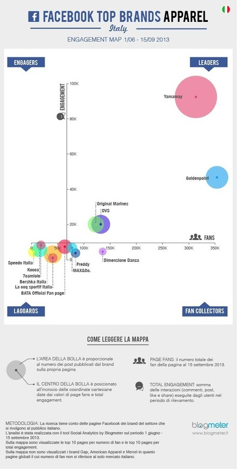Facebook Top Brands Apparel – Italy: i leader sono Yamamay e Goldenpoint   Socially   Scoop.it
