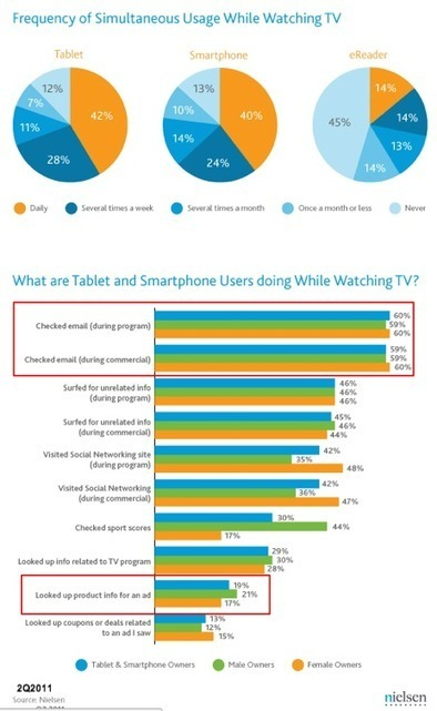 Tablet Roundup – 21 Research Charts & Infographics | Heidi Cohen | Public Relations & Social Media Insight | Scoop.it