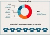 7 Stellar Sales Success Infographics | Branding, advertising and business | Scoop.it
