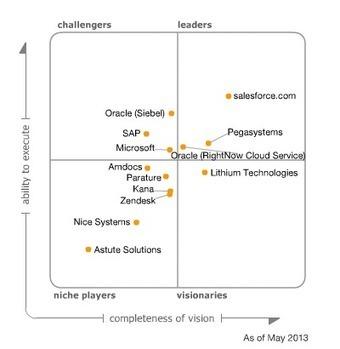 Magic Quadrant for the CRM Customer Engagement Center | SoFacto | Scoop.it