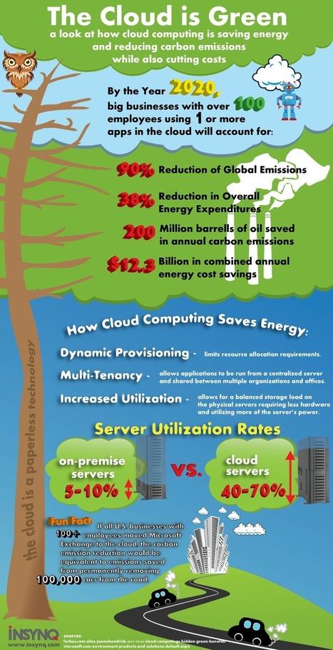 Cloud Computing: A Green Technology | InsynQ | Cloud Computing: A Green Technology | Scoop.it