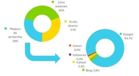 Stratégie digitale: la fin des réseaux sociaux ? - Jacques Tang   Réseaux et communautés B2B   Scoop.it