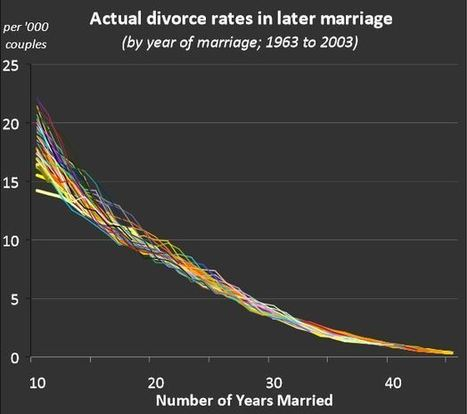 New Study: Staying Married More than 10 Years Dramatically Decreases Divorce Rate | Healthy Marriage Links and Clips | Scoop.it