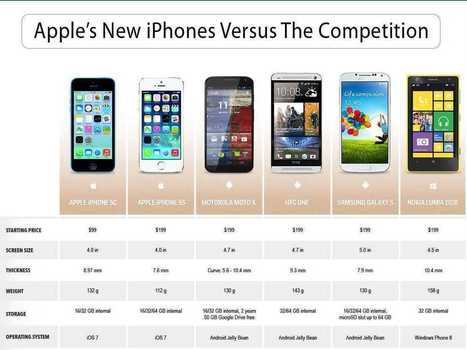 How Do Apple's New iPhones Stack Up Against The Competition?   ECON3   Scoop.it