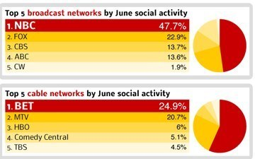 Which TV Shows Were the Most Social in June? [INFOGRAPHIC] | Richard Kastelein on Second Screen, Social TV, Connected TV, Transmedia and Future of TV | Scoop.it