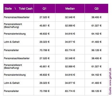 Gehalt.de - Die Gehälter im Personalwesen | HR Scoops (Germany) | Scoop.it