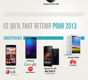 CES 2013 - Le résumé en 1 image | Techno.. Logy !!! | Scoop.it