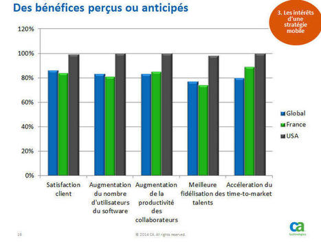Mobilité : 60% des entreprises françaises n'ont pas de stratégie | Consommation & Sciences Humaines | Scoop.it