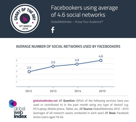 Facebookers Using Average of 4.6 Social Networks | Global Web Index | Communication design | Scoop.it