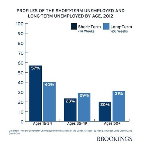 Who Are the Long-Term Unemployed and What Happens to Them? | DidYouCheckFirst | Scoop.it