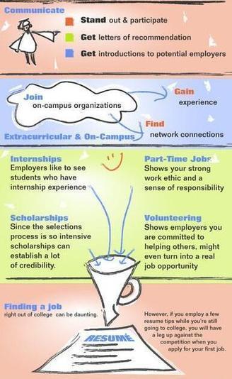 Tweet from @KampusUpdate | recruitment | Scoop.it