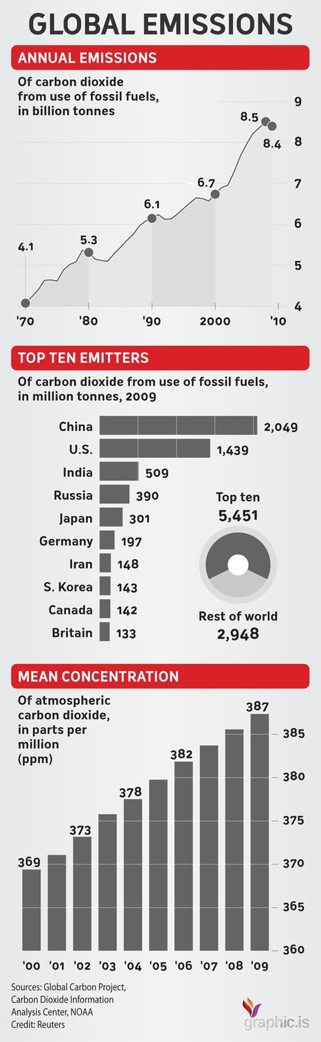 Global Emissions: Top 10 Emitters - Infographic | Graphic.is | CuraPure | Scoop.it