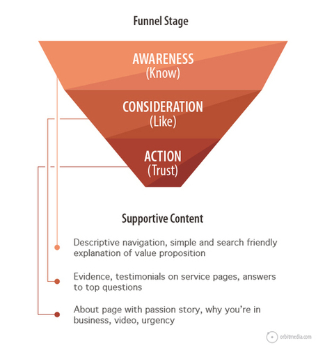 7 Marketing Diagrams That Explain Content Marketing | Brand Content & Content Marketing | Scoop.it